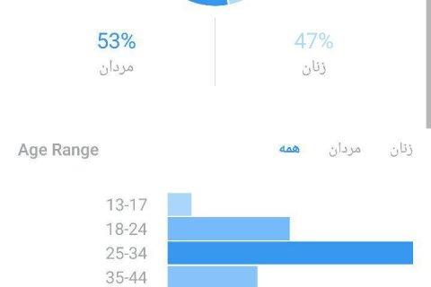دموگرافی بینندگان اینستاگرام