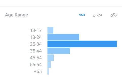 توزیع سنی بازدید کنندگان اینستاگرام